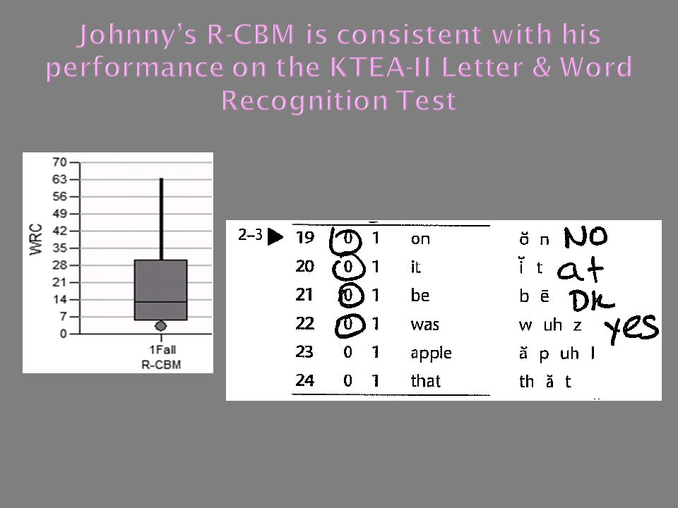 Johnny's R-CBM is consistent with his performance on the KTEA-II Letter & Word Recognition Test