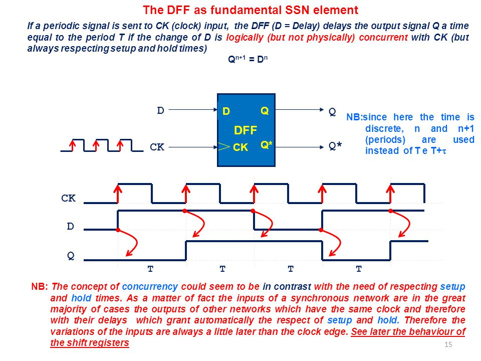 The DFF as fundamental SSN element