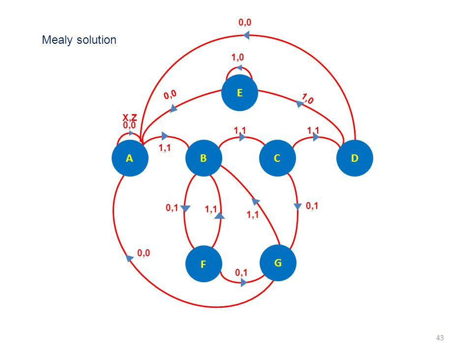 Mealy solution E A B C D F G 0,0 1,0 0,0 1,0 X,Z 1,1 1,1 0,0 1,1 0,1