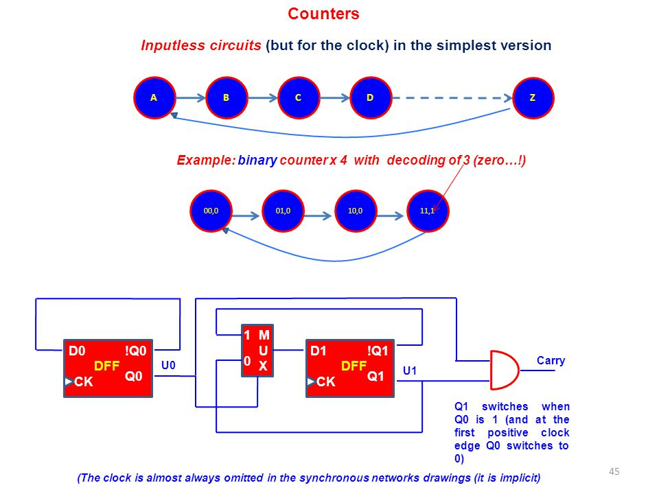 Counters Inputless circuits (but for the clock) in the simplest version. A. B. C. D. Z.