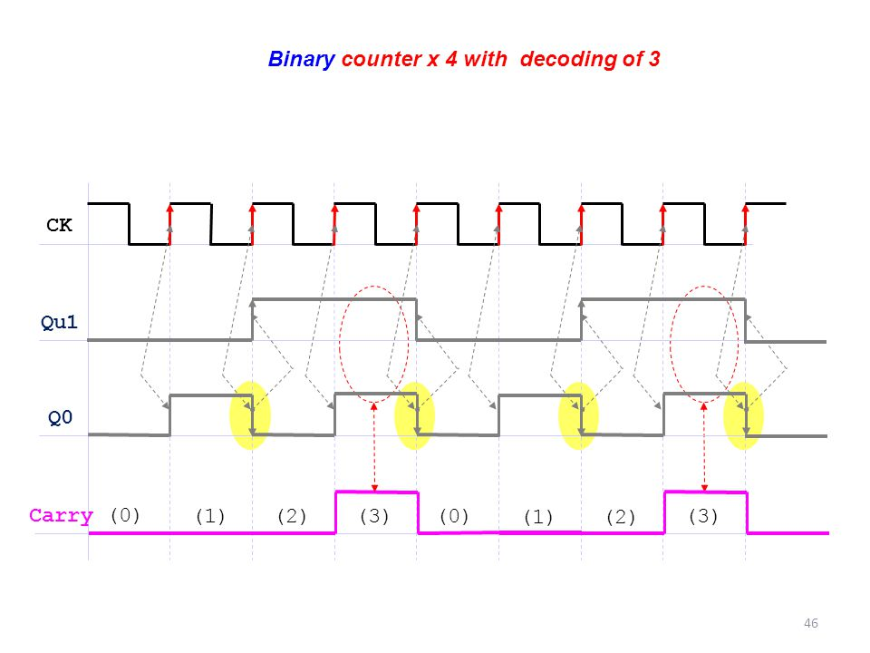 Binary counter x 4 with decoding of 3