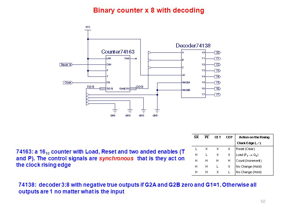 Binary counter x 8 with decoding