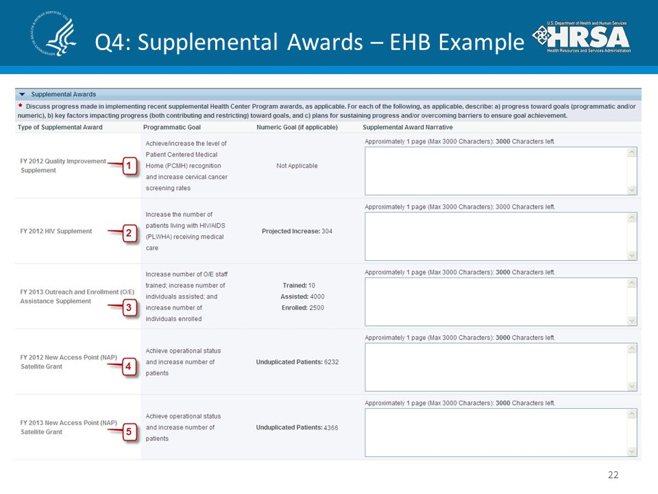 Q4: Supplemental Awards – EHB Example