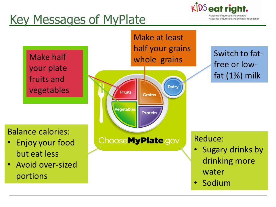Key Messages of MyPlate