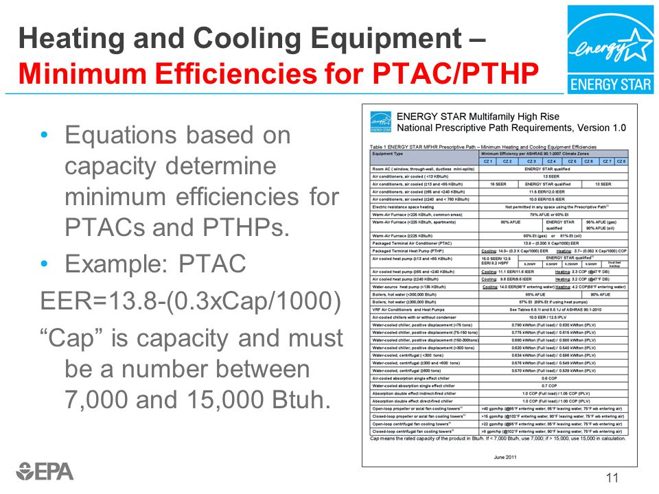 Heating and Cooling Equipment – Minimum Efficiencies for PTAC/PTHP
