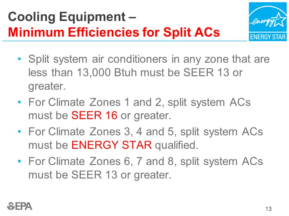 Cooling Equipment – Minimum Efficiencies for Split ACs