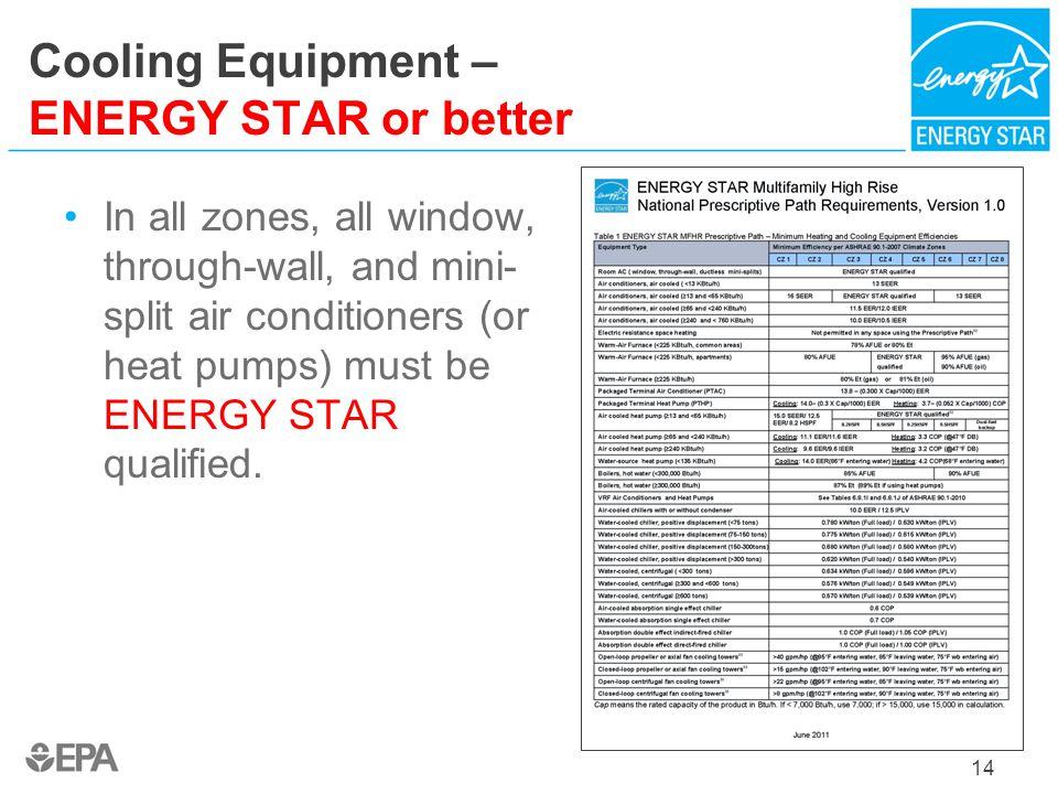 Cooling Equipment – ENERGY STAR or better