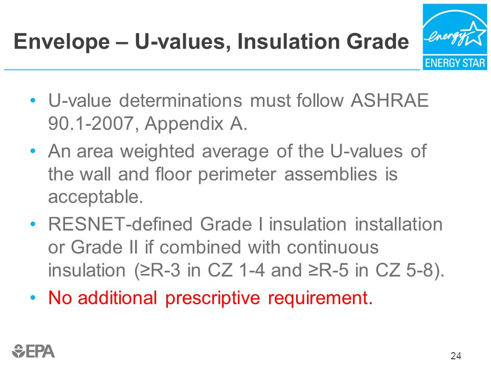 Envelope – U-values, Insulation Grade