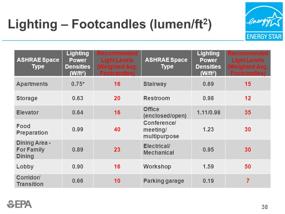 Lighting – Footcandles (lumen/ft2)