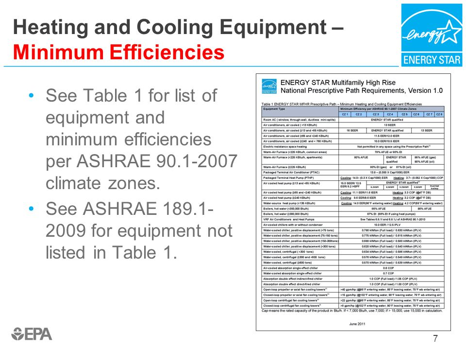 Heating and Cooling Equipment – Minimum Efficiencies