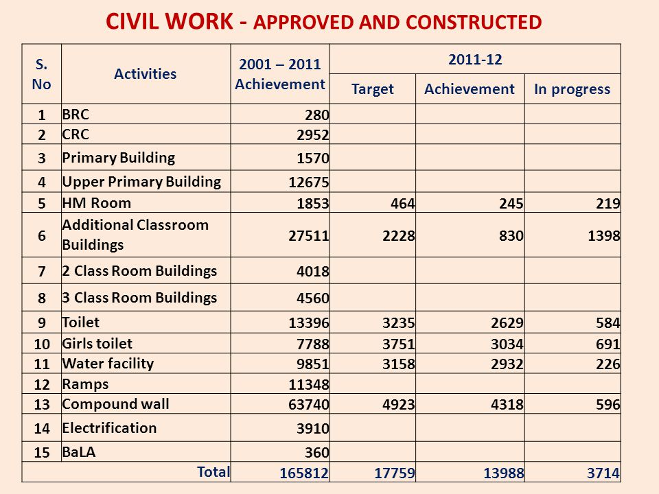 CIVIL WORK - APPROVED AND CONSTRUCTED