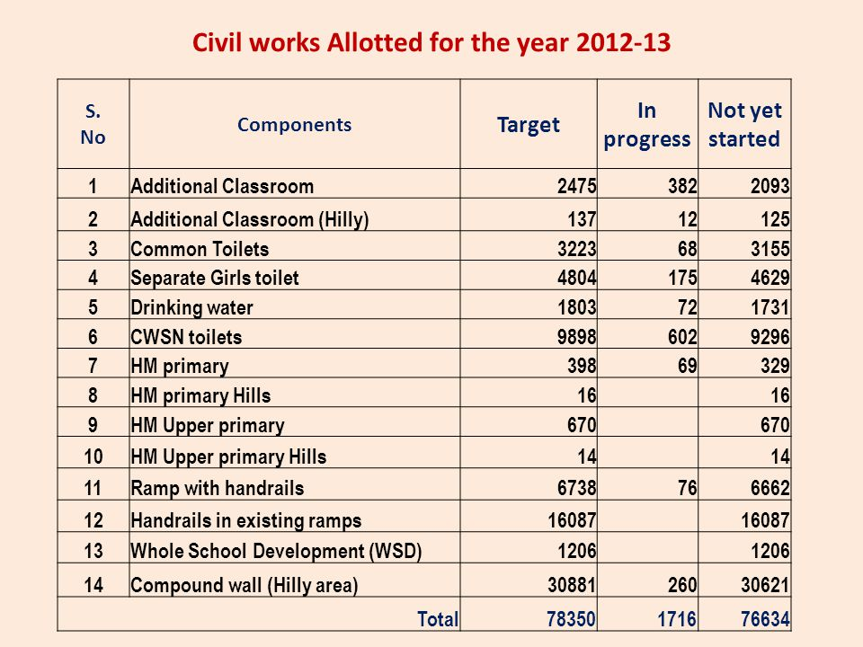 Civil works Allotted for the year 2012-13