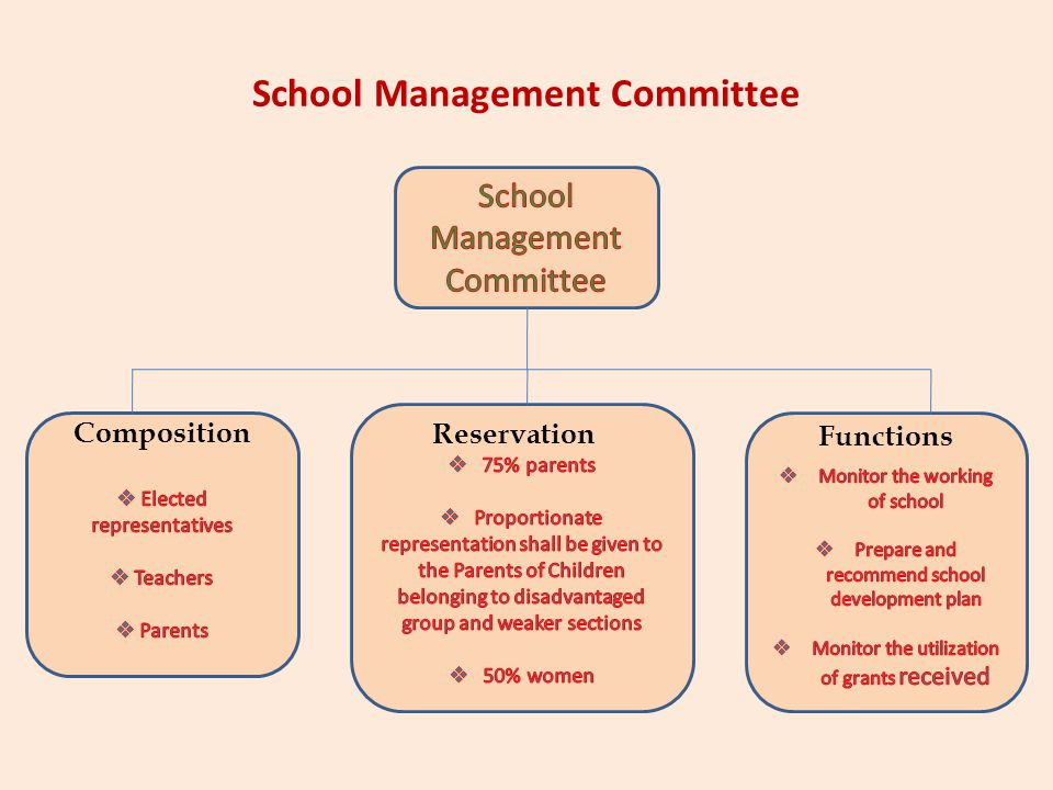 School Management Committee
