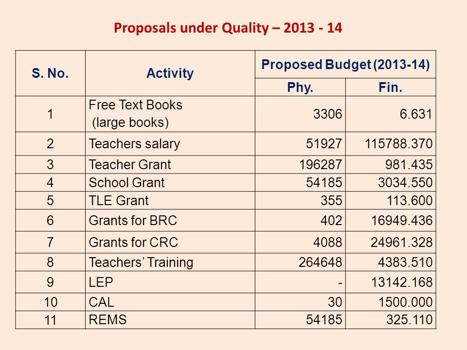 Proposals under Quality – 2013 - 14