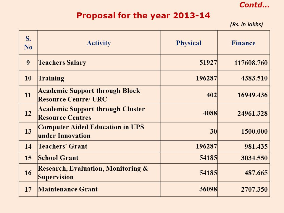 Proposal for the year 2013-14 Contd… S. No Activity Physical Finance 9