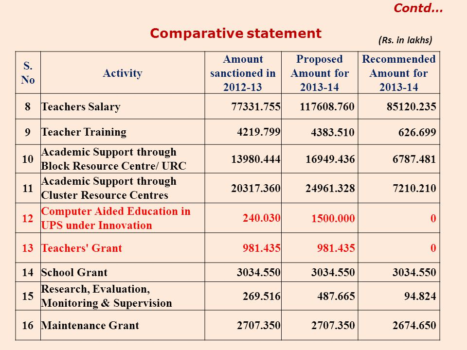 Comparative statement Recommended Amount for 2013-14