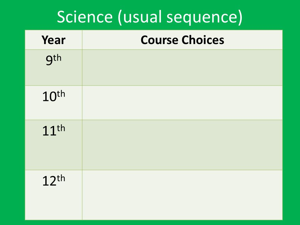 Science (usual sequence)