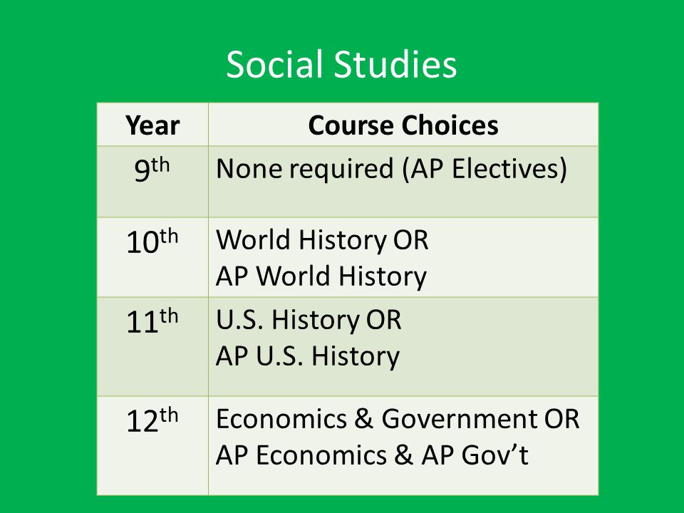Social Studies 9th 10th 11th 12th Year Course Choices
