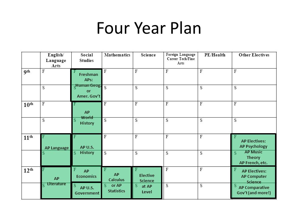 Four Year Plan 9th 10th 11th 12th English/ Language Arts