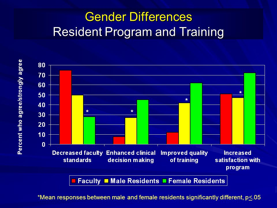 Gender Differences Resident Program and Training