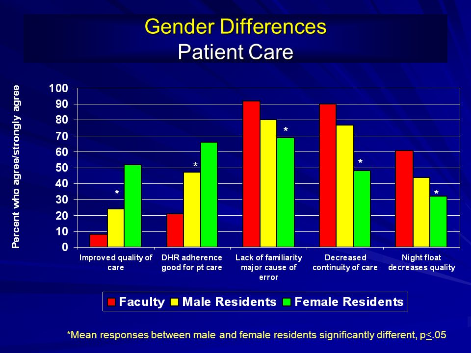 Gender Differences Patient Care