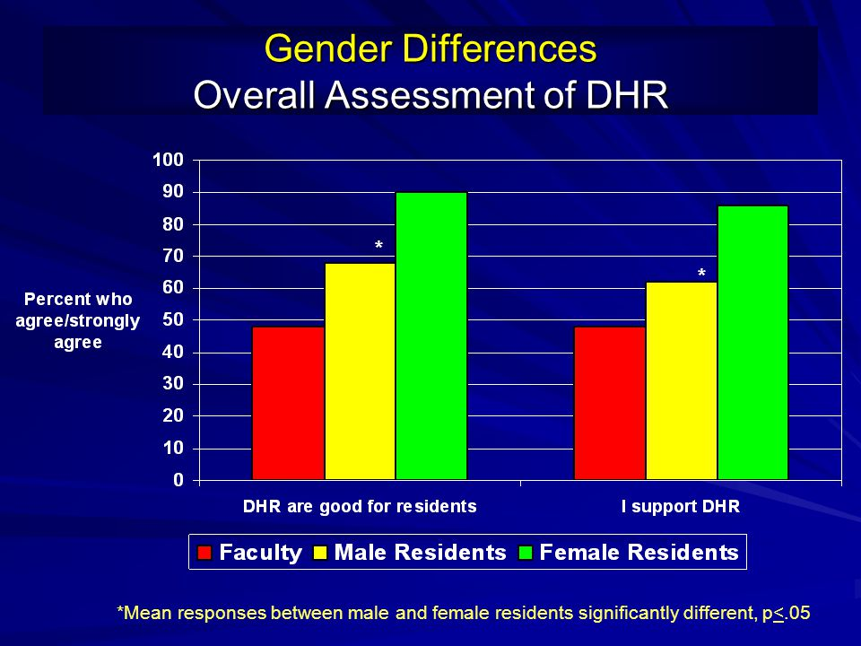 Gender Differences Overall Assessment of DHR