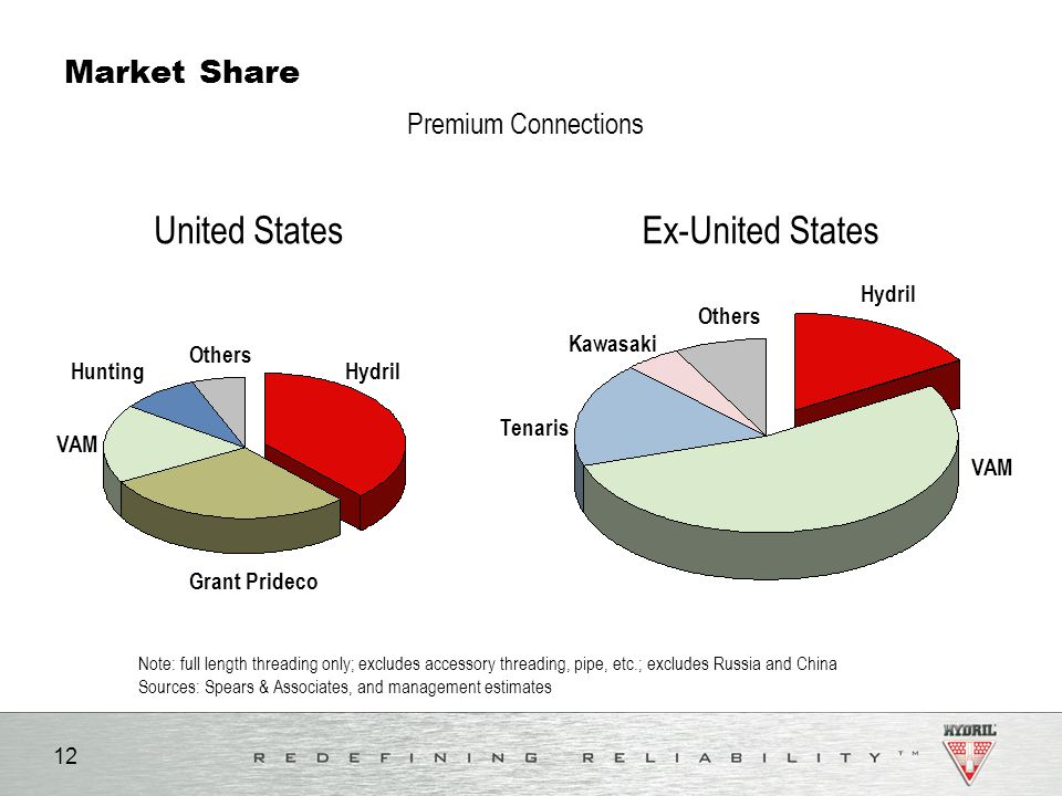Oil & Gas Investment Symposium - ppt video online download