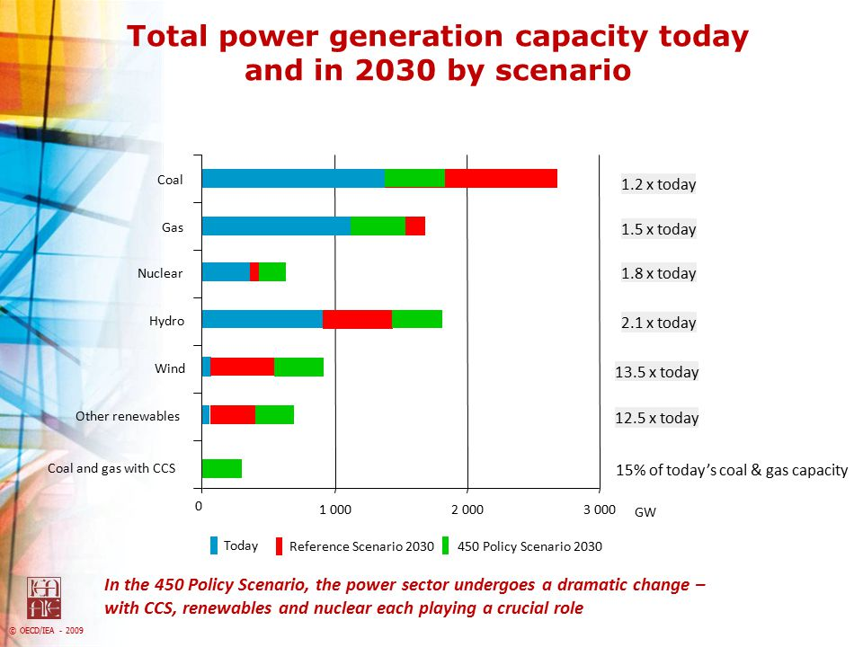 Total power generation capacity today and in 2030 by scenario