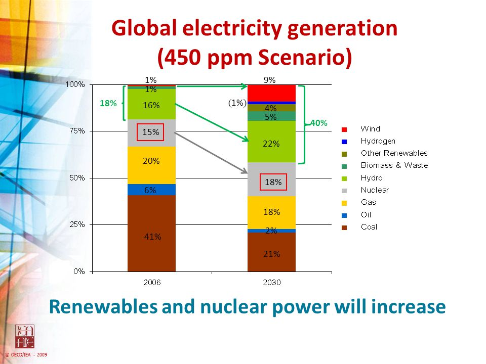 Global electricity generation (450 ppm Scenario)