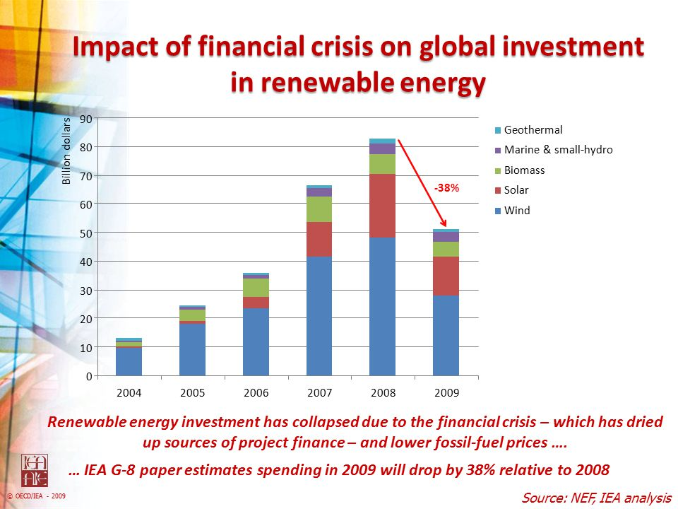 Impact of financial crisis on global investment in renewable energy