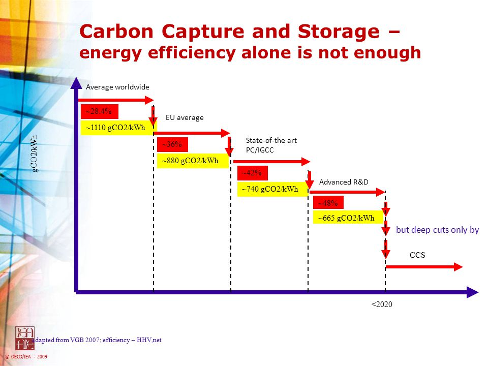 Carbon Capture and Storage – energy efficiency alone is not enough