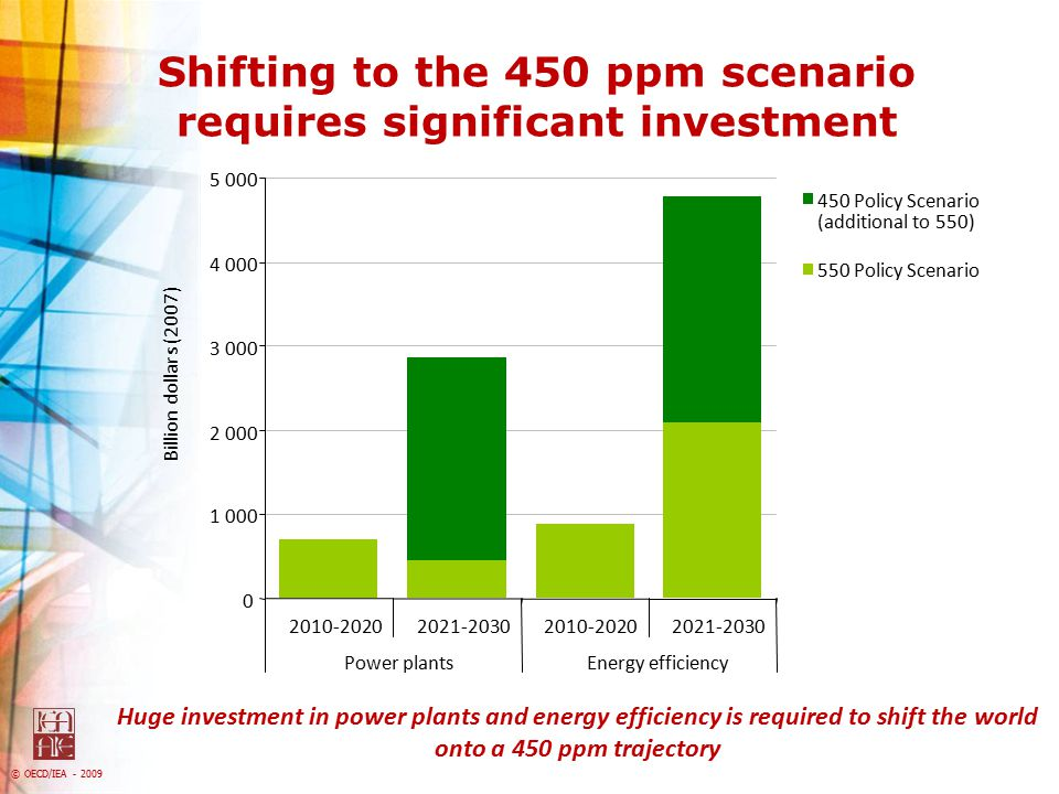 Shifting to the 450 ppm scenario requires significant investment