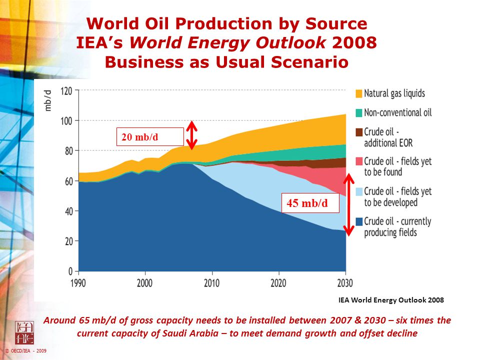 World Oil Production by Source IEA's World Energy Outlook 2008 Business as Usual Scenario