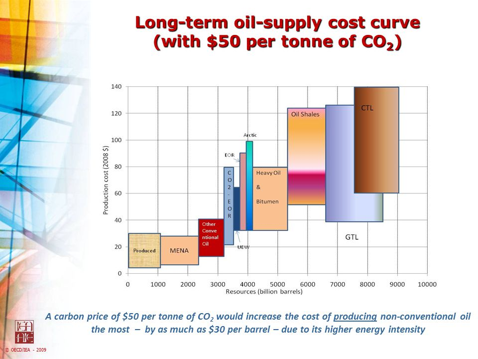 Long-term oil-supply cost curve (with $50 per tonne of CO2)