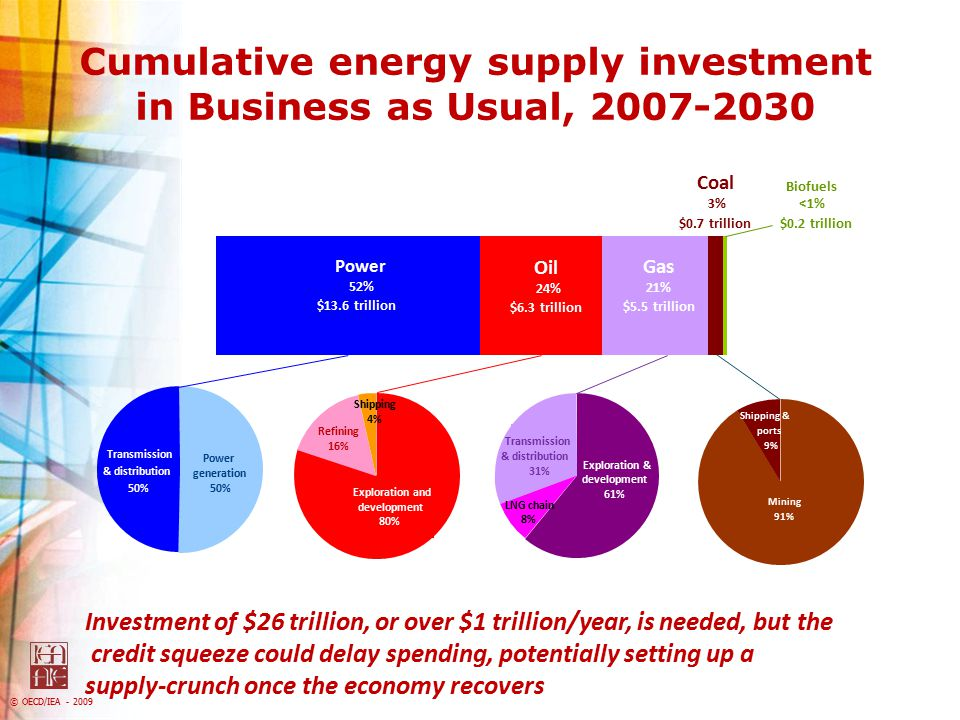 Cumulative energy supply investment in Business as Usual, 2007-2030