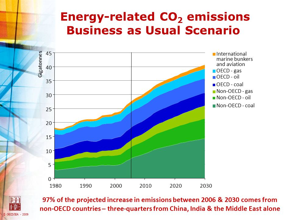 Energy-related CO2 emissions Business as Usual Scenario