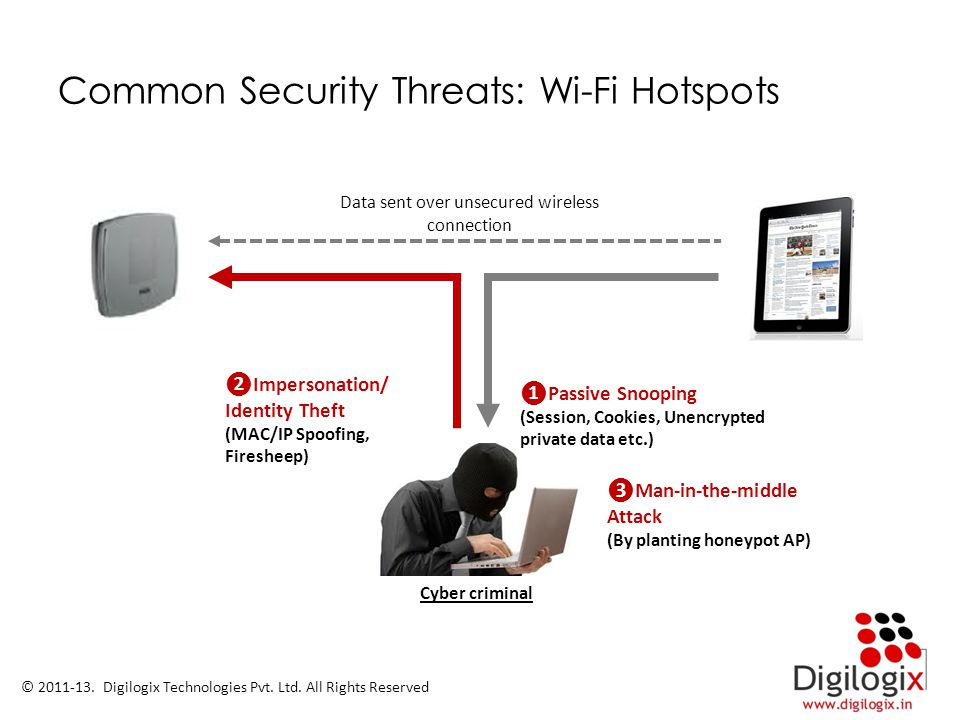 Common Security Threats: Wi-Fi Hotspots