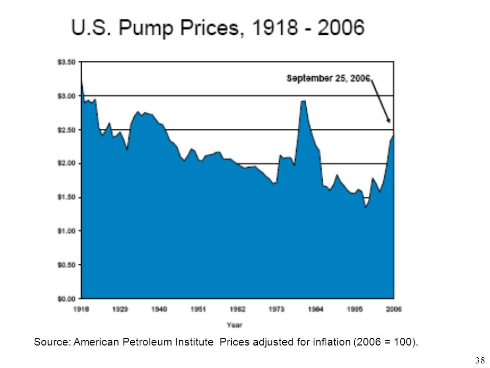 Source: American Petroleum Institute Prices adjusted for inflation (2006 = 100).