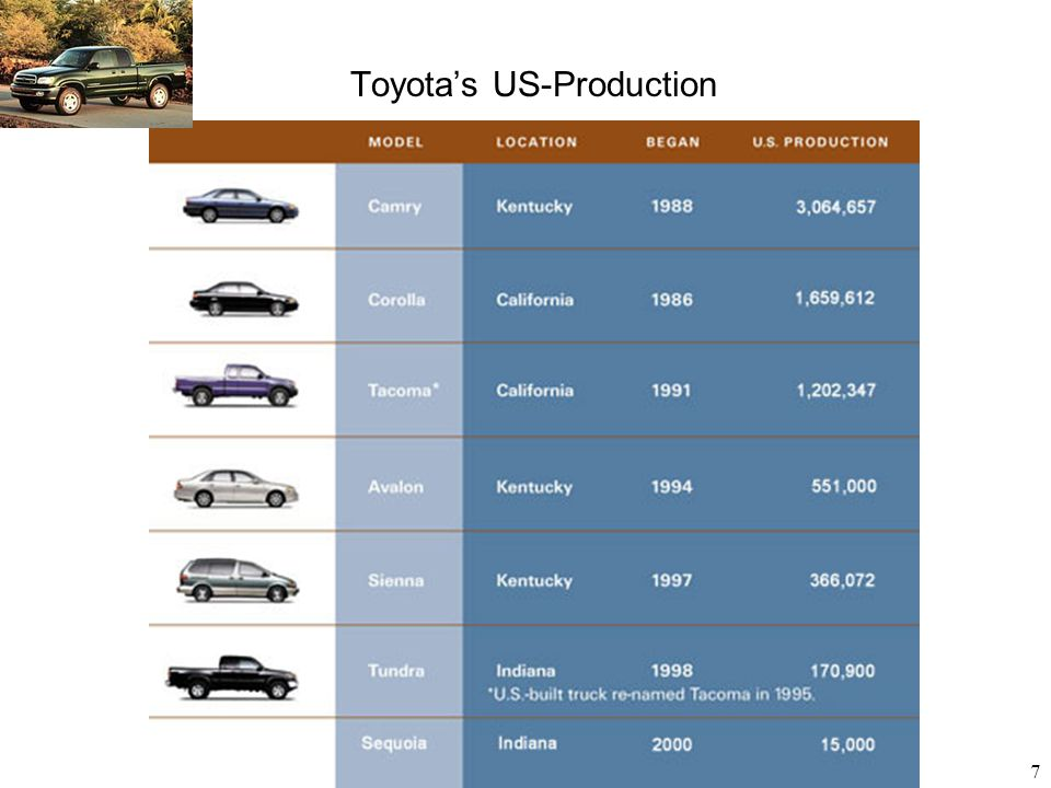 Toyota's US-Production