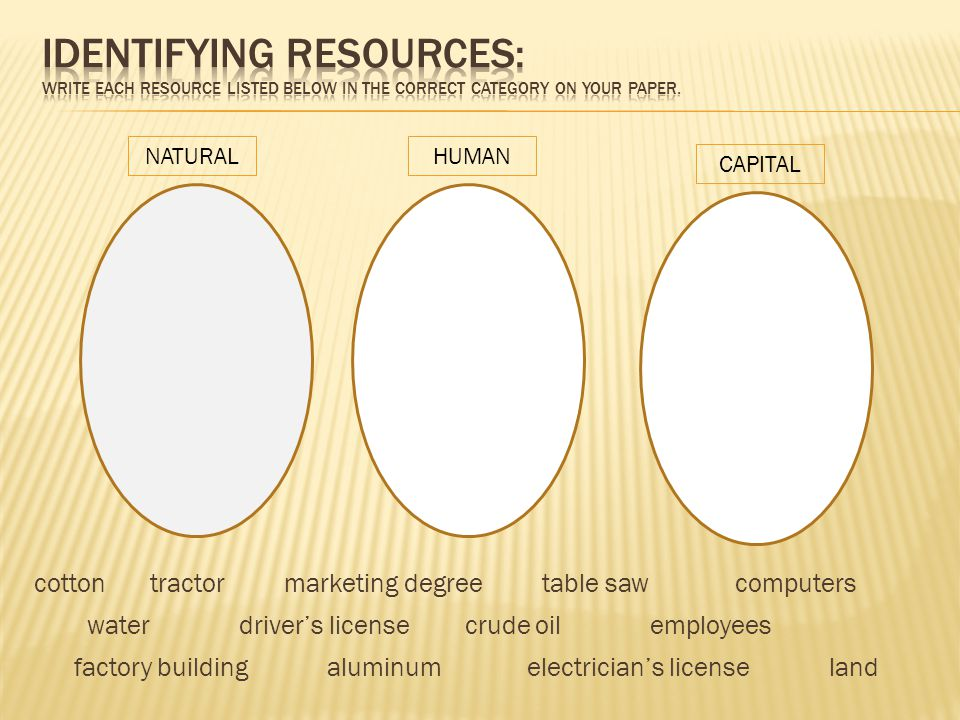 Identifying Resources: Write each resource listed below in the correct category on your paper.
