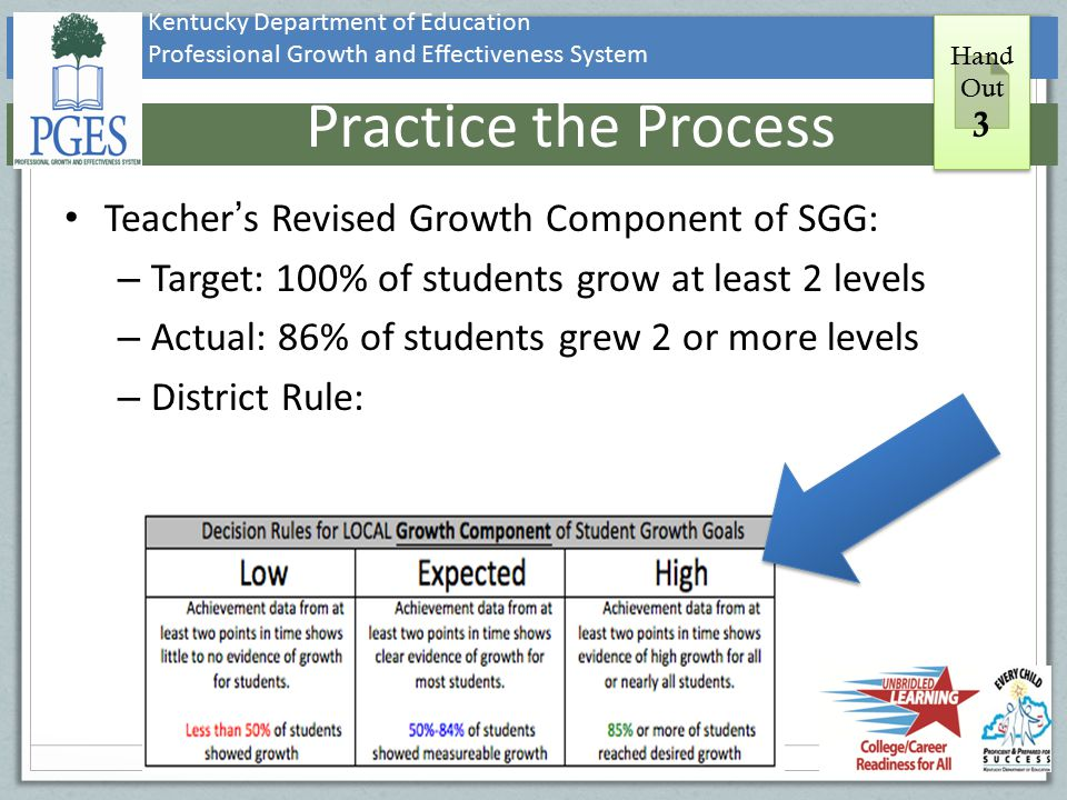 Practice the Process Teacher's Revised Growth Component of SGG: