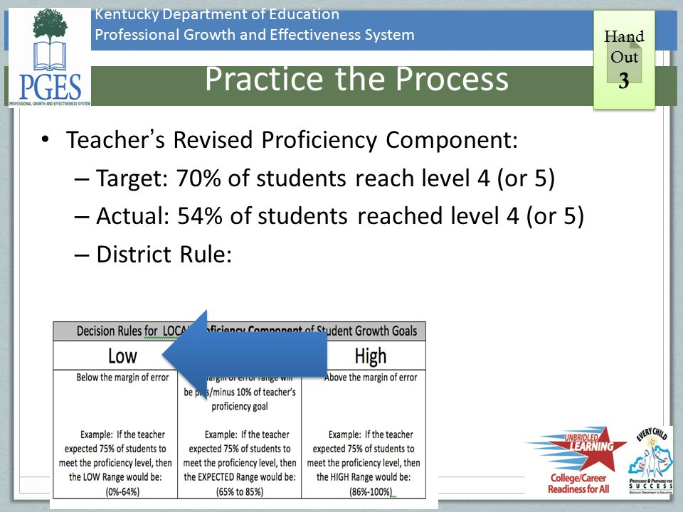 Practice the Process Teacher's Revised Proficiency Component: