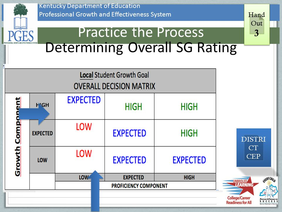 Practice the Process Determining Overall SG Rating