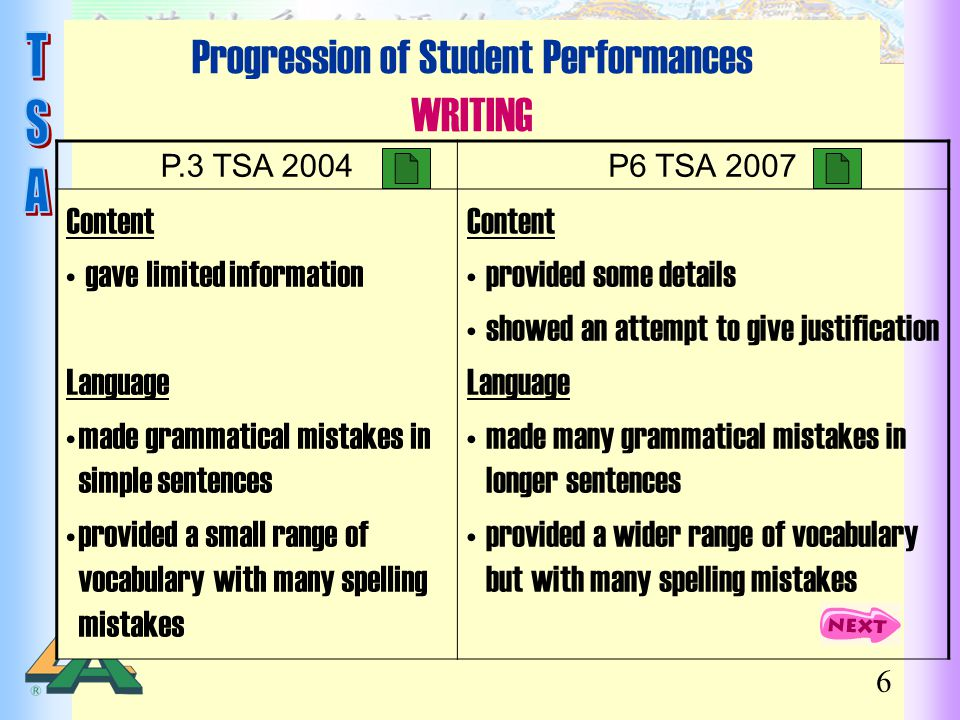 Progression of Student Performances WRITING