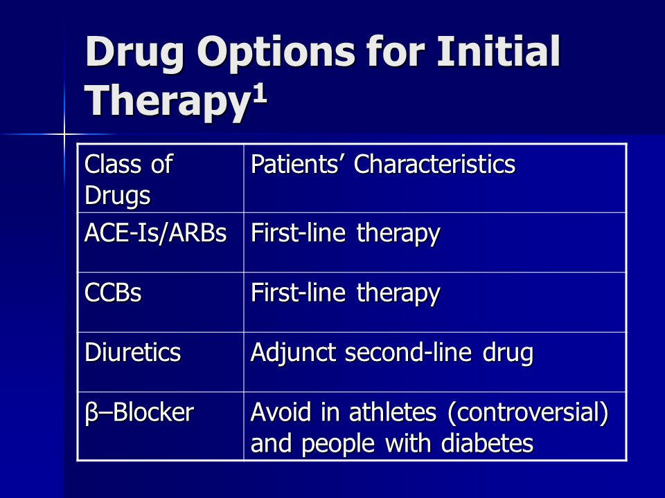Drug Options for Initial Therapy1