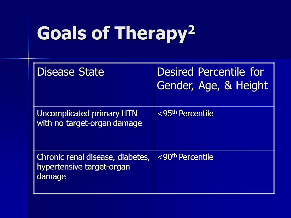 Goals of Therapy2 Disease State