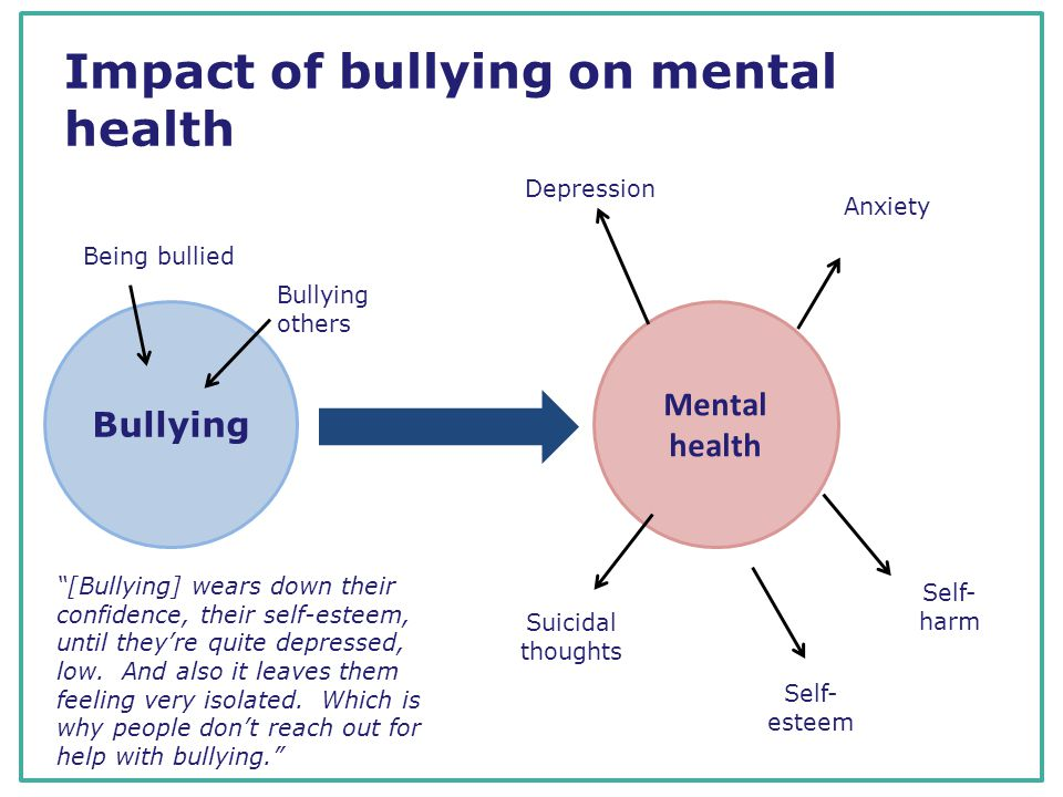 Impact of bullying on mental health