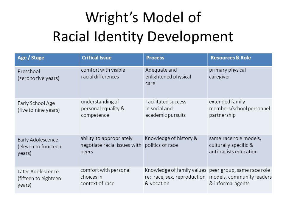 Wright's Model of Racial Identity Development