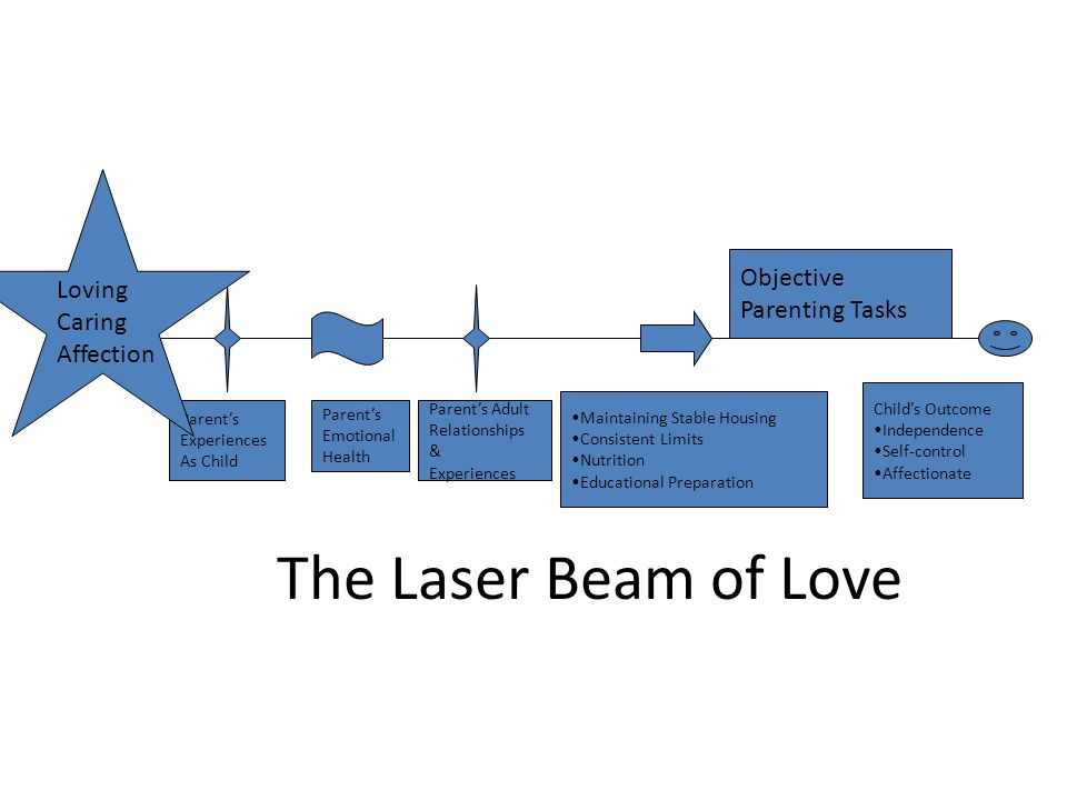 The Laser Beam of Love Loving Caring Affection Objective