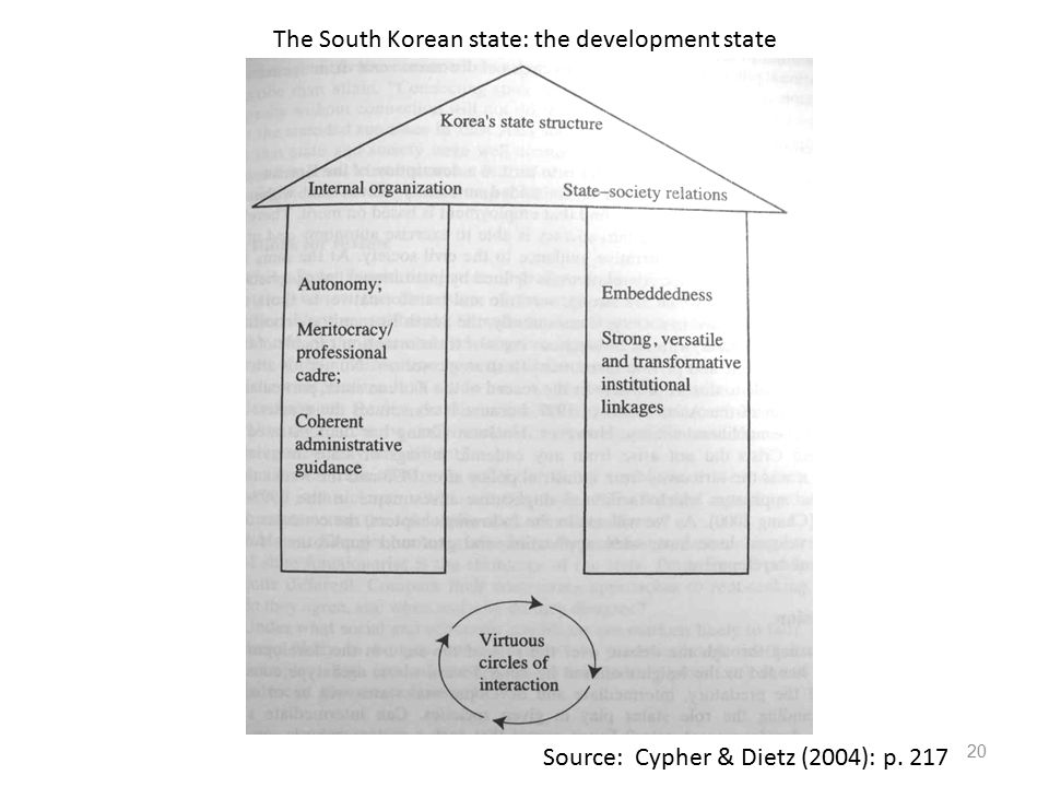The South Korean state: the development state